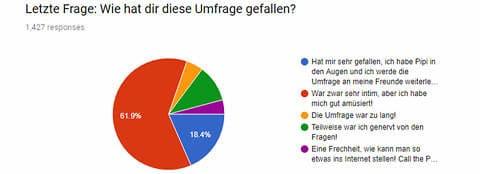 Jodel Umfrage Feedback